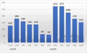 偽警告(有償サポート契約へ誘導)に関する相談件数の推移